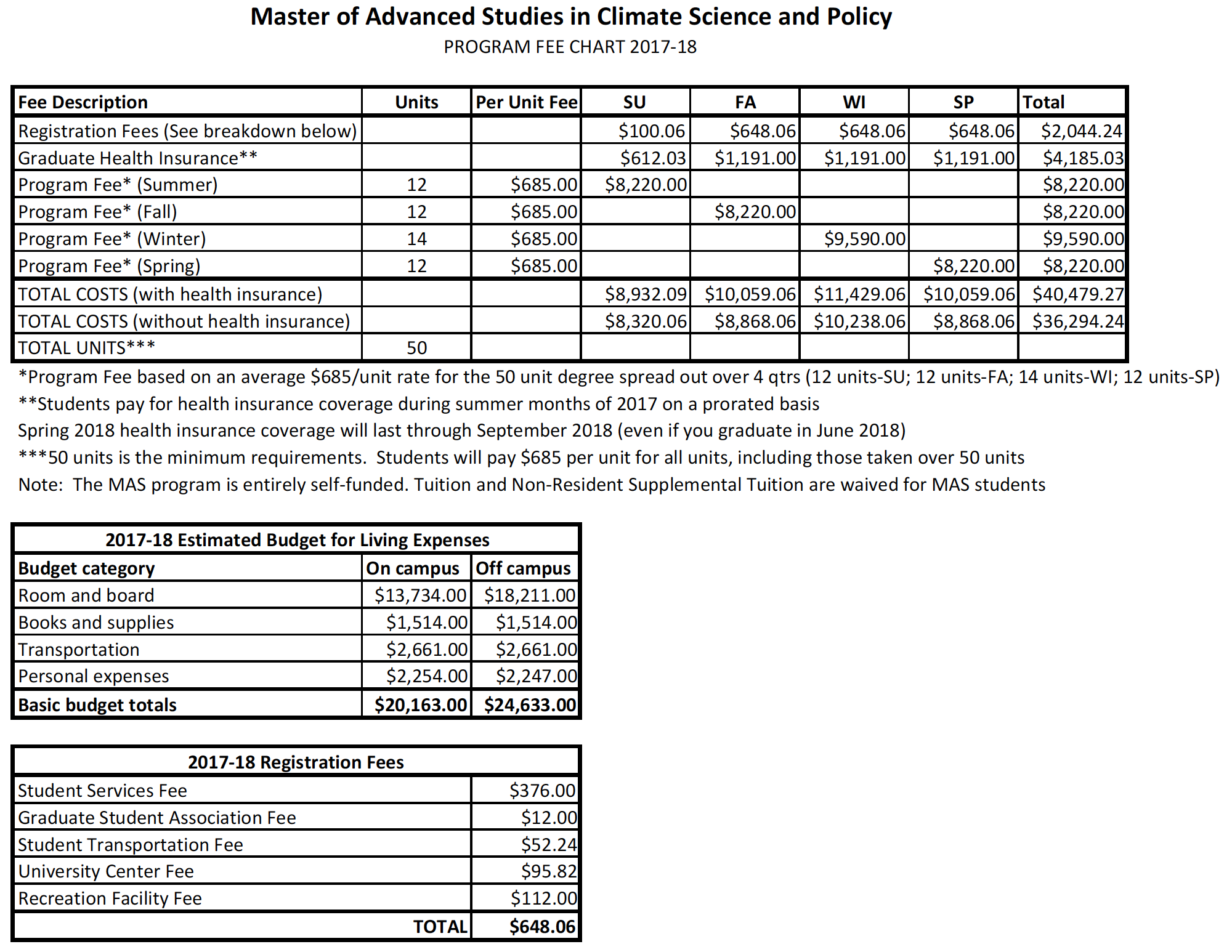 2017-18 MAS-CSP Program Fees
