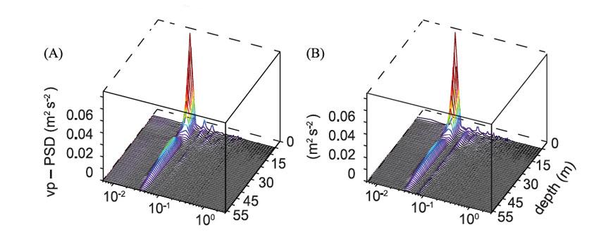 Stacked, variance-preserving power spectral density estimates of (a) alongshore velocity, (b) cross-shore velocity