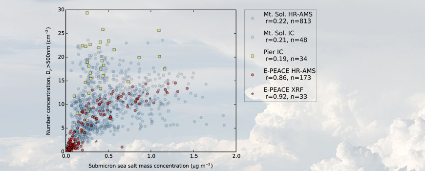 Large particle number concentrations versus submicrometer sea-salt mass concentrations