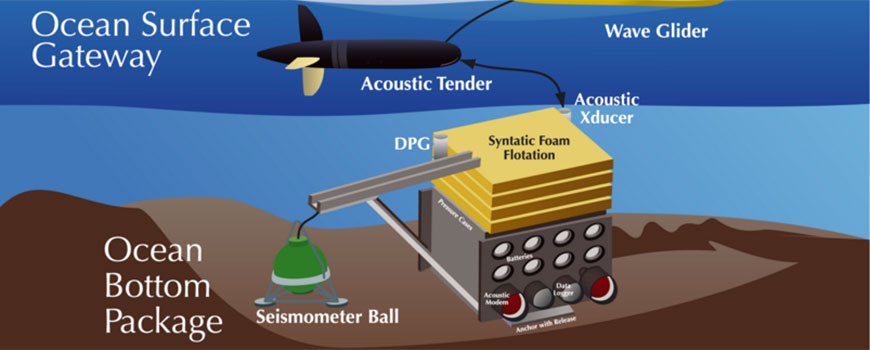 The prototype High Seas Telemetered Seismographic Observatory.
