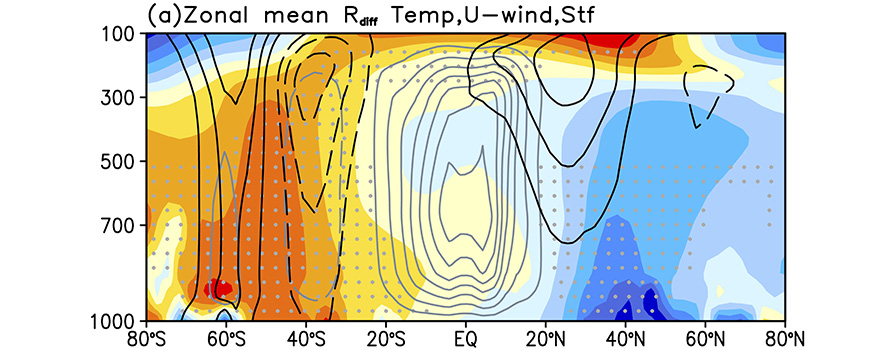Difference in climate response pattern between aerosol- and GHG-forcing runs
