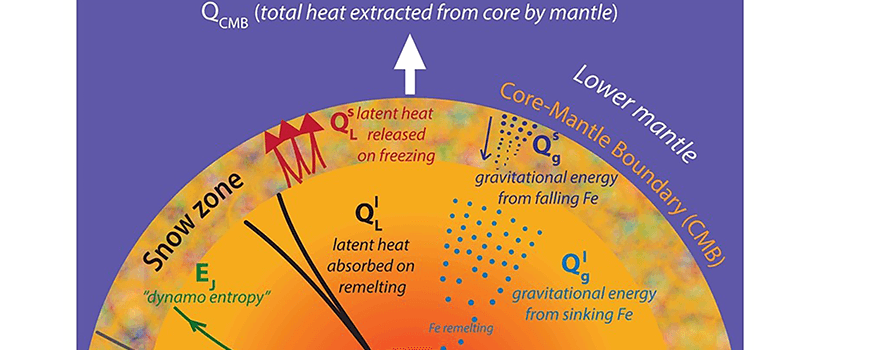 Heat and entropy sources used to calculate the evolution of the Martian core and dynamo.