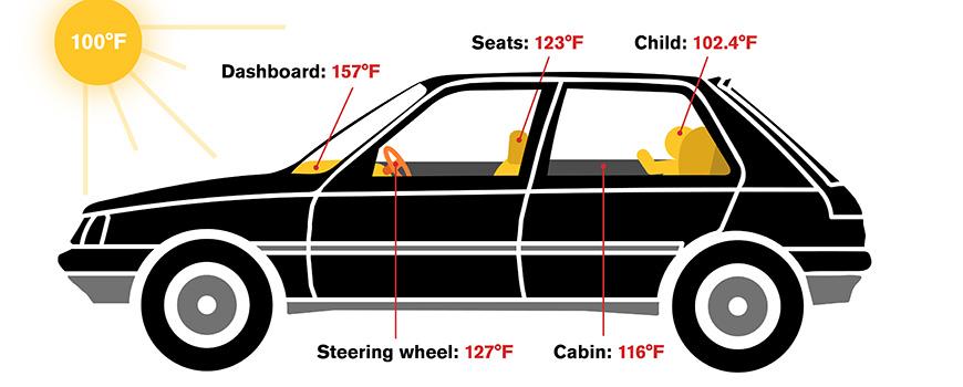Illustration of car interior temperatures. Image: Arizona State University