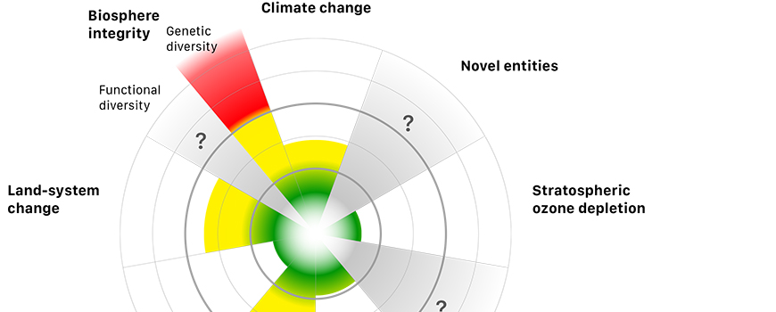 Planetary boundaries schematic