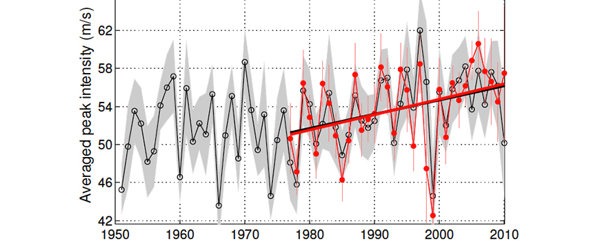 Peak intensity trend in typhoons. Image courtesy of Science Advances