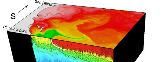 California Current Ecosystem Program Ready to Dig Deeply into Mechanisms at Work in the Sea