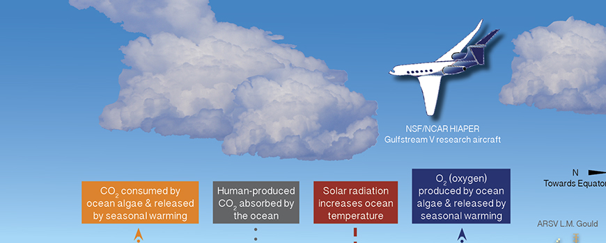 Infographic courtesy of NCAR
