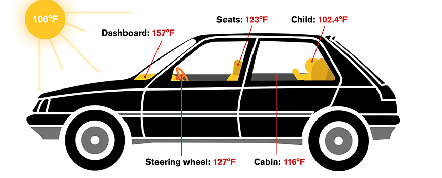 Illustration of car interior temperatures. Image: Arizona State University