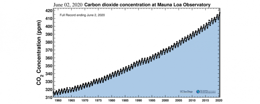 The Keeling Curve, June 3, 2020