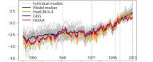 Annual mean observed GMST anomalies and individual ensemble members
