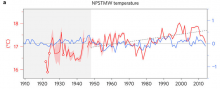 Yearly time series of NPSTMW temperature (red).